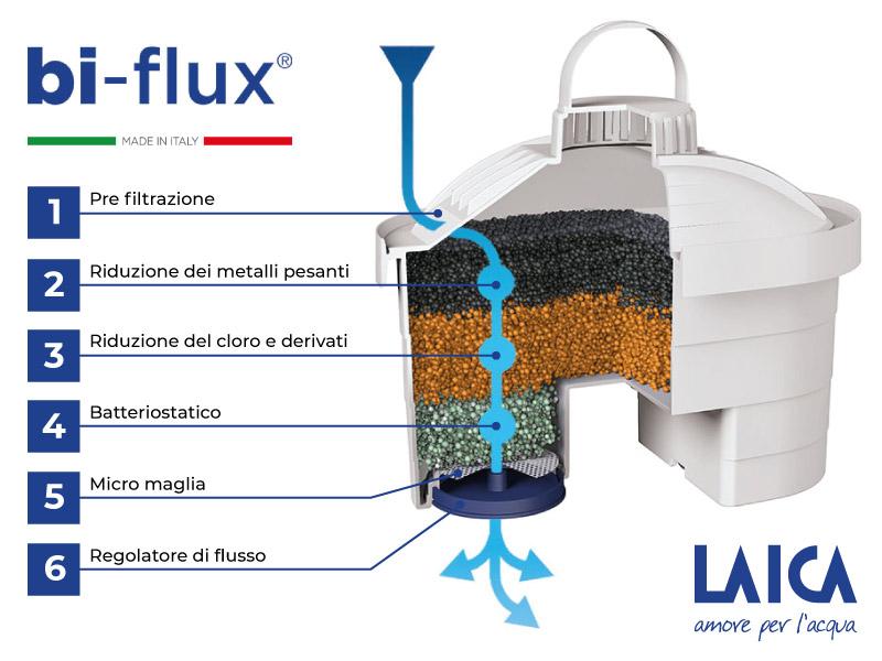 filtro bi flux tecnique