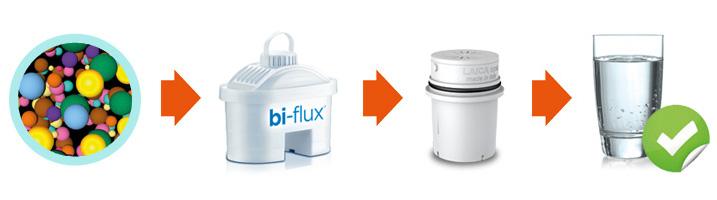 Tecnologia doppio filtro per acqua da bere